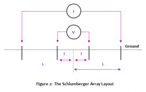 Schlumberger Array