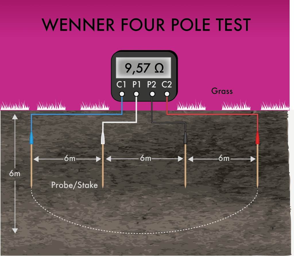 Soil Resistivity Testing Methods - The Wenner 4 Probe test.