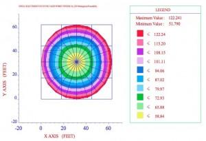CDEGS Windfarm Base Study
