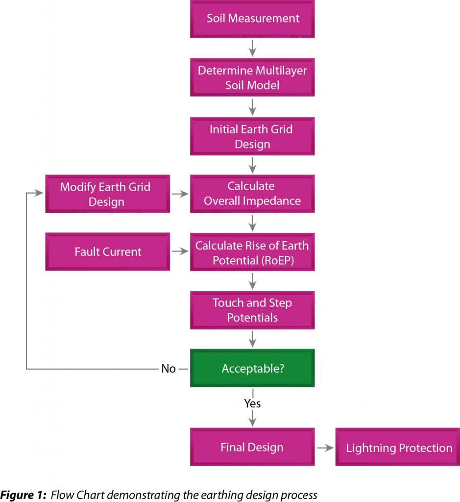 Soil resistivity with Earthing Design Flow Chart