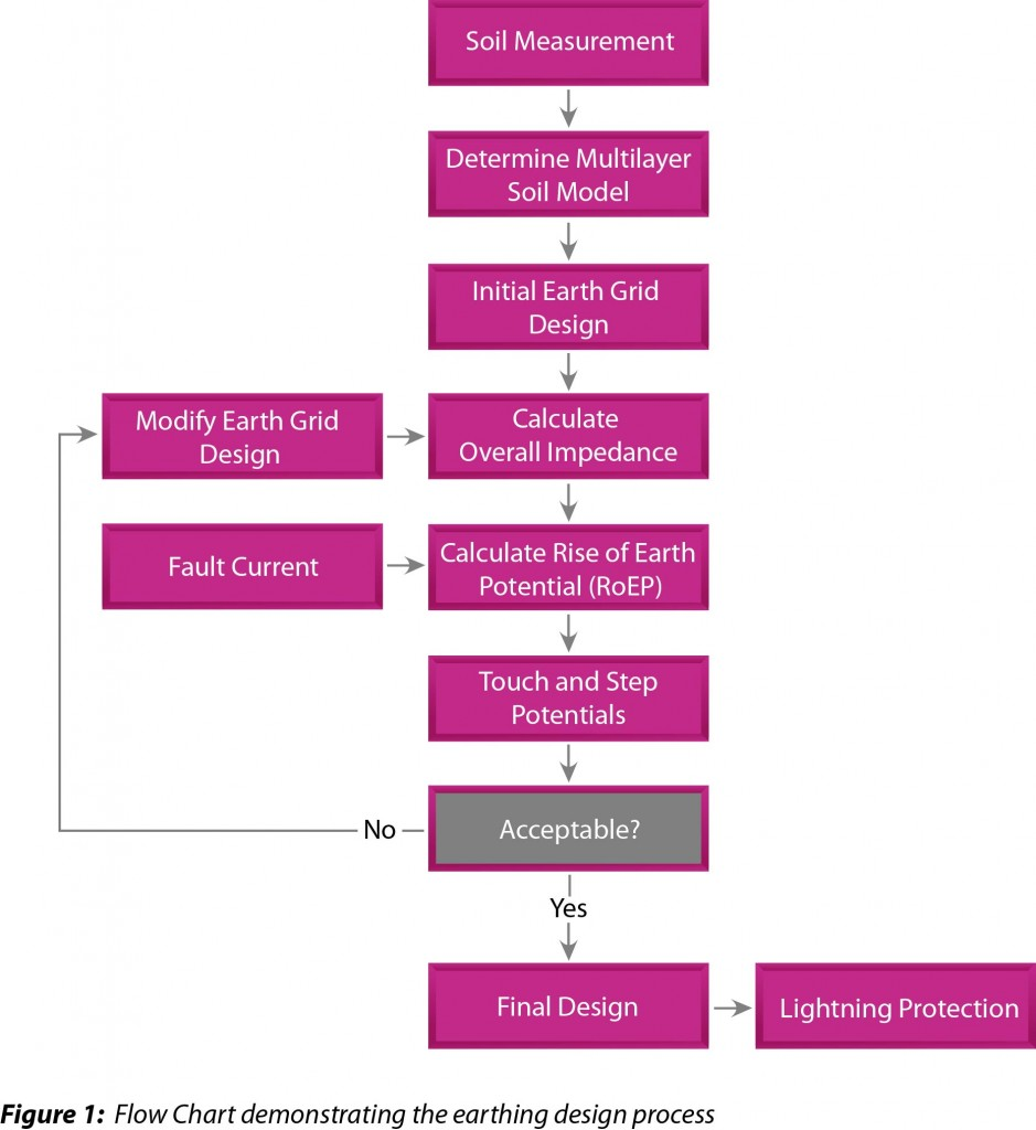 Earthing System Design Procedure - Flow Chart