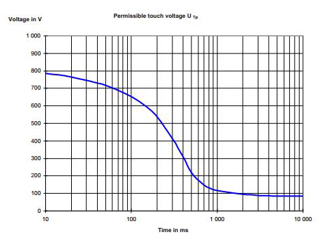 permissible-touch-voltages-in-electrical-earthing-design