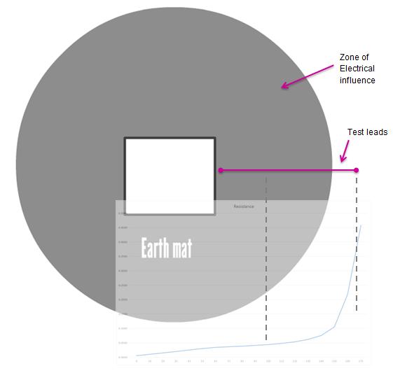 Earthing Science
