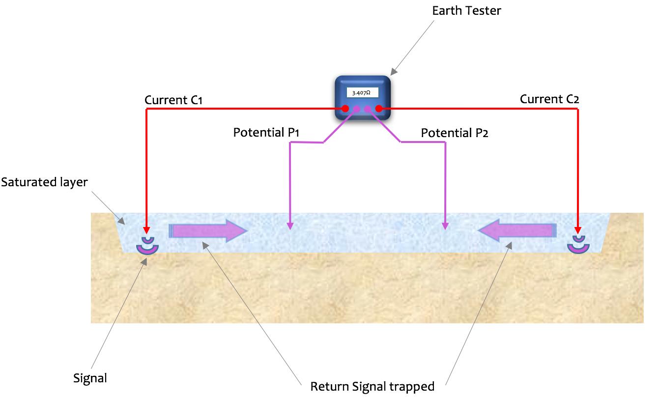 Soil Resistivity Testing In The Wet Cdegs Greymatters